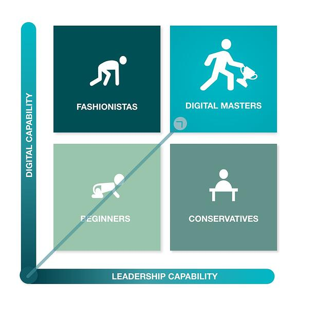 The four levels of digital mastery displays how well adapted a company is to the digital era that we live in.