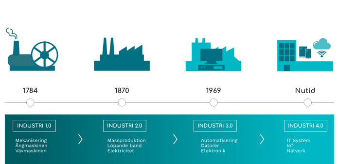 Industrial Revolution Model Timeline SE