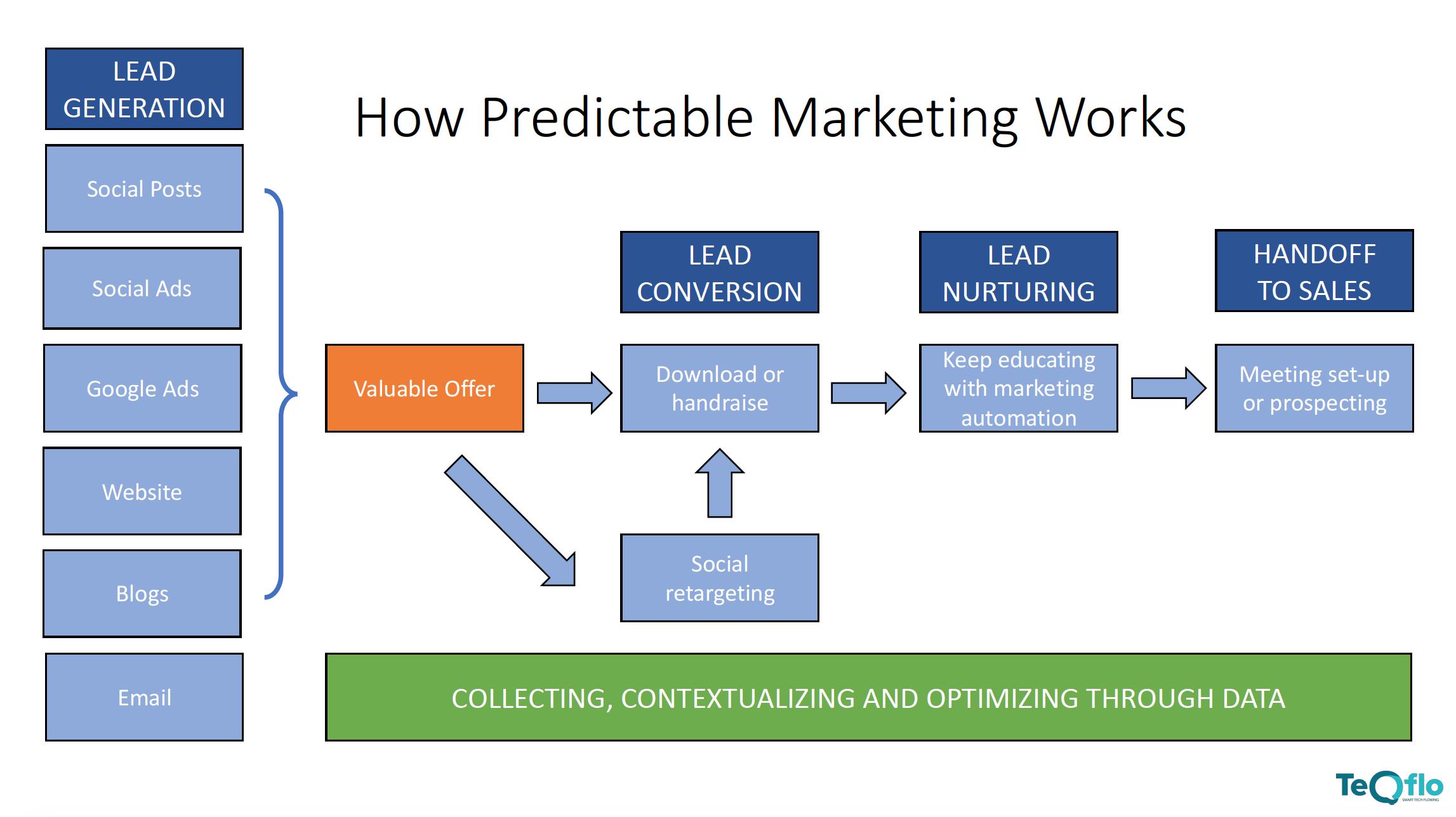 How marketing works - marketing automation