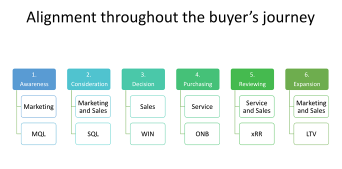 alignment throughout the buyer's journey